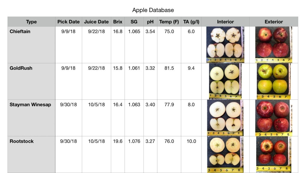 Apple database for making hard cider.
