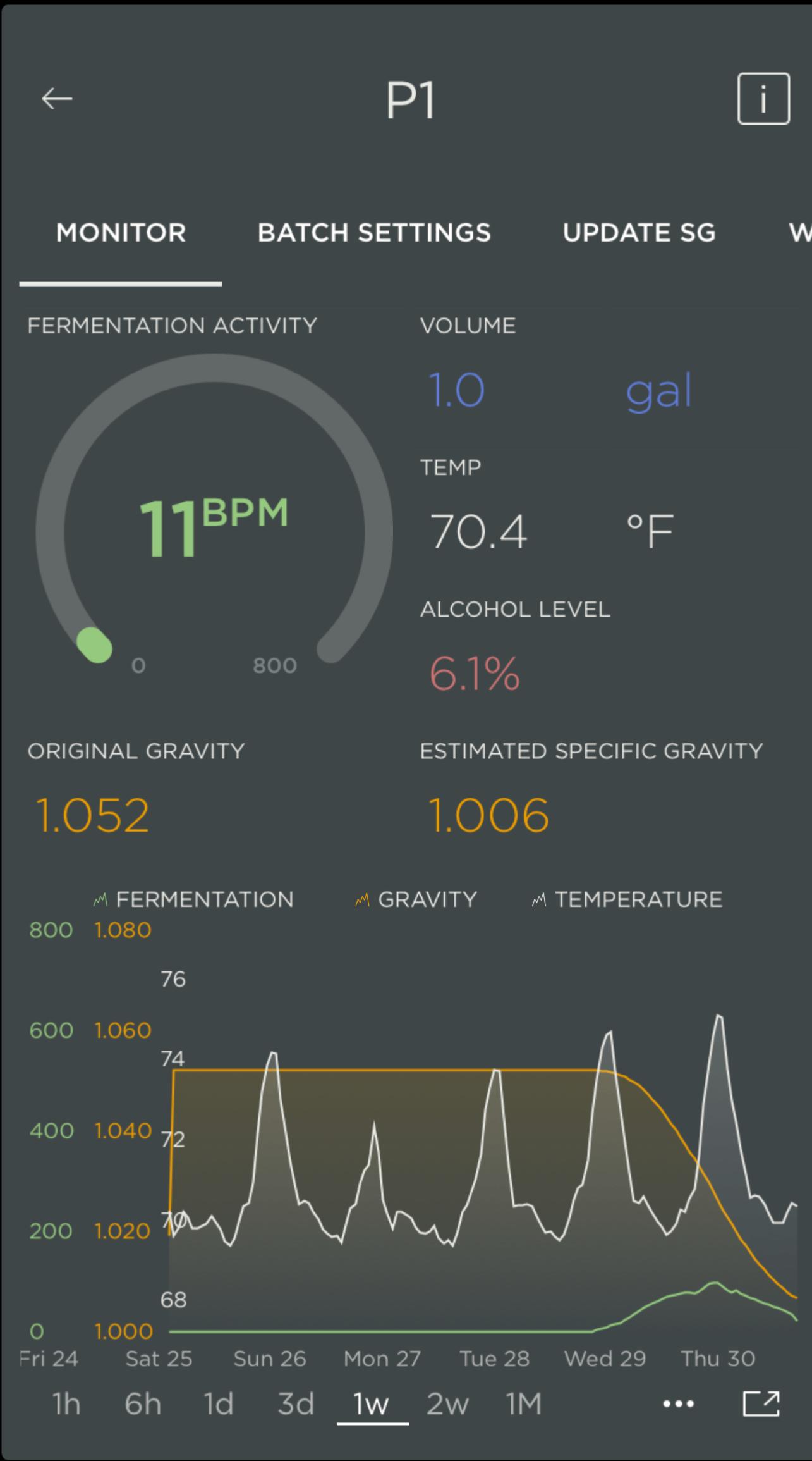 PLAATO Fermentation Graph
