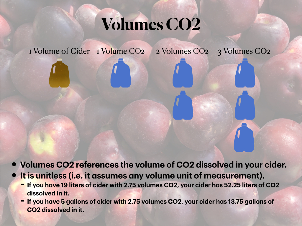 Volumes CO2: Amount of CO2 dissolved in your cider relative to your cider volume.