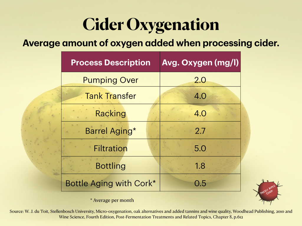 Cider Oxygenation: The amount of oxygen added to cider by processing