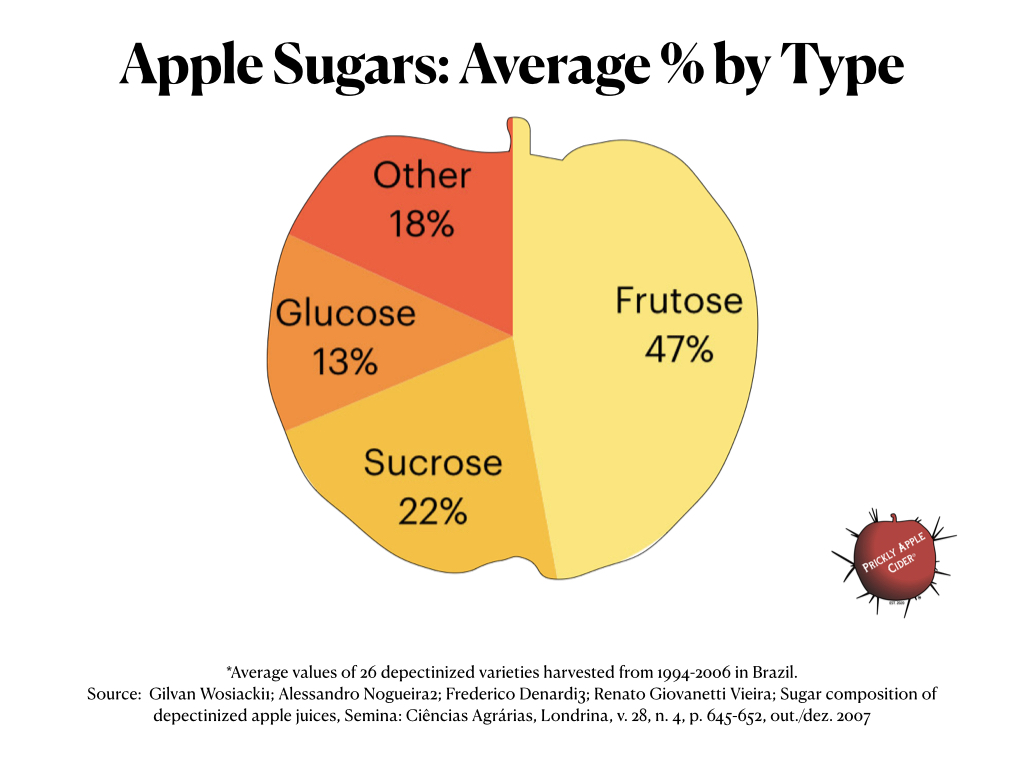 Types and average percentage of sugars found in an apple.