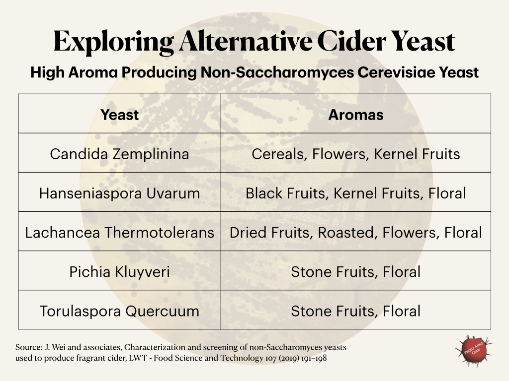Alternative Cider Yeast: Exploring High Aroma non-saccharomyces Cerevisiae Yeast