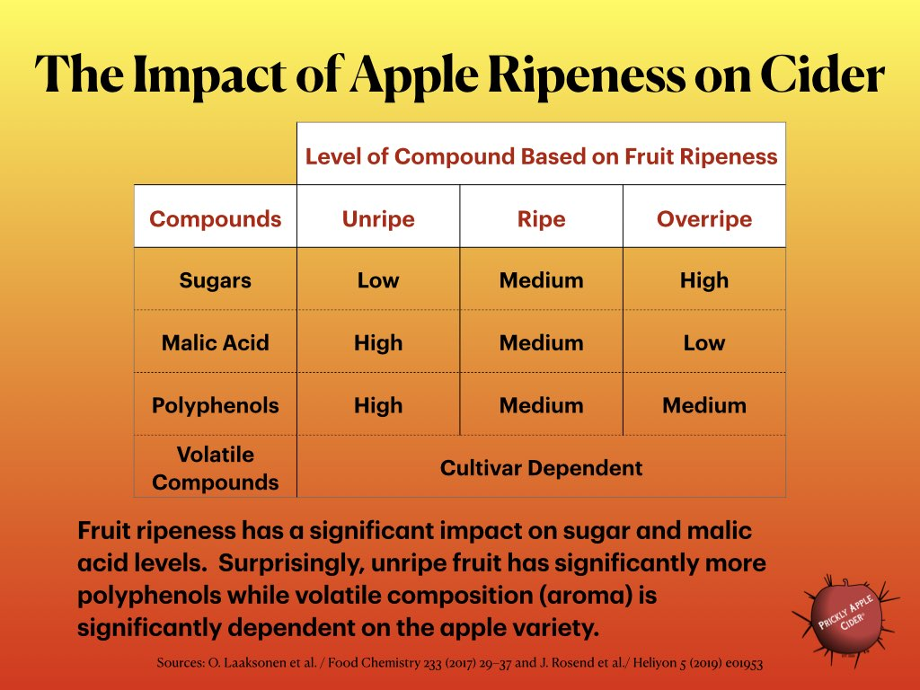 Fruit ripeness can impact a variety of compounds.