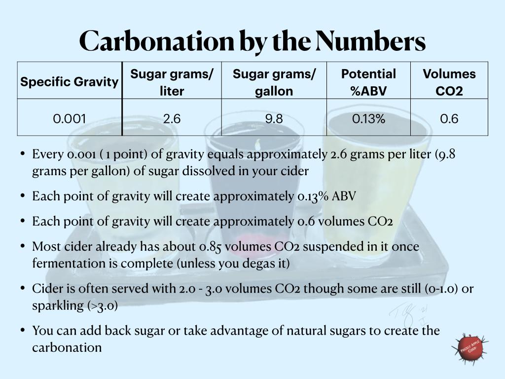 Key numbers to remember regarding carbonation