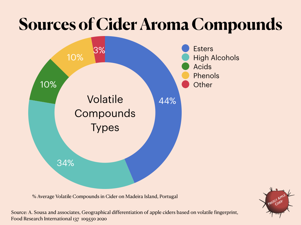 The Source of Aroma Compounds In Hard Cider