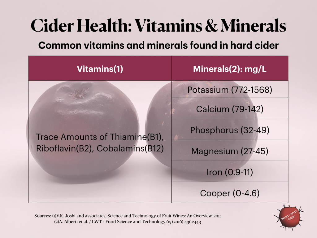 Cider Health: Common Vitamins and Minerals in Cider & Fruit Wine